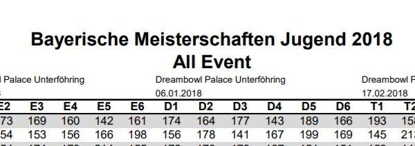 Bayerische Meisterschaft Jugend 2018 Masters